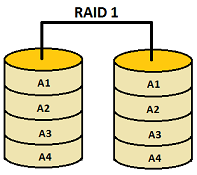 RAID levels 0, 1, 2, 3, 4, 5, 6, 0+1, 1+0 features explained in detail