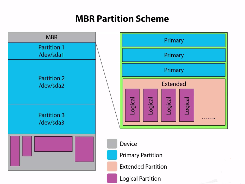 Understanding Partition Scheme MBR vs GPT